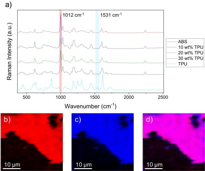 Polymer Blends Display Enhanced Adhesion in FFF/FDM