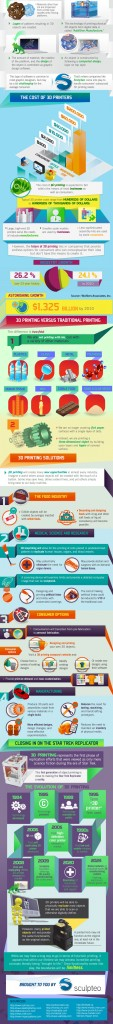 Infographic-3dprinting