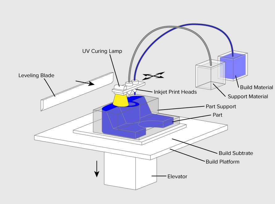 Material Jetting schematics 3d printing process