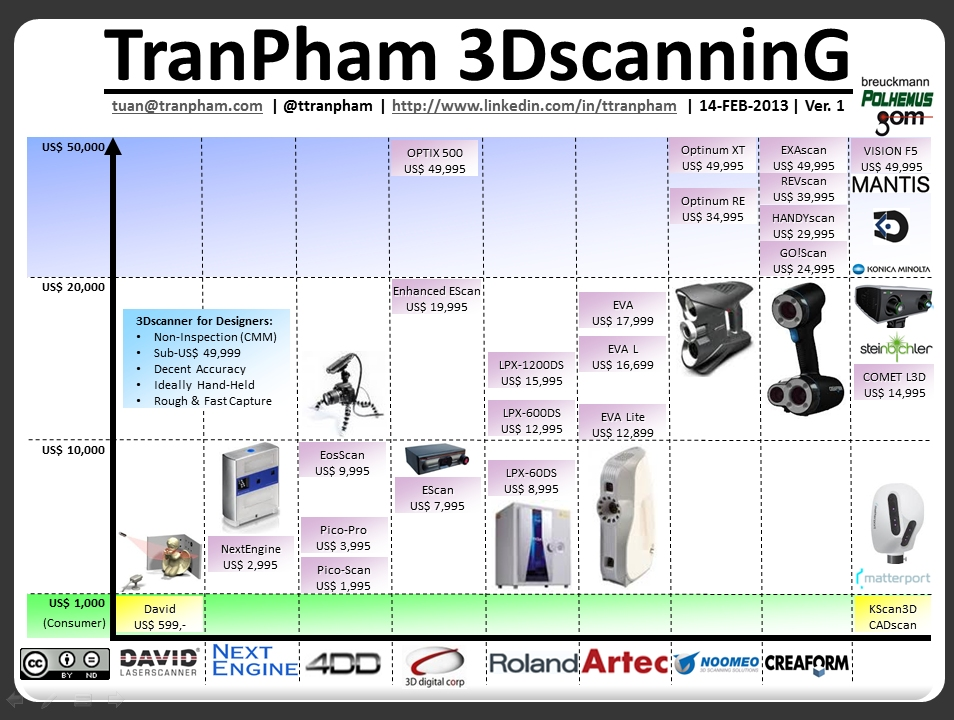 TranPham 3DscanninG 14FEB2013 v1