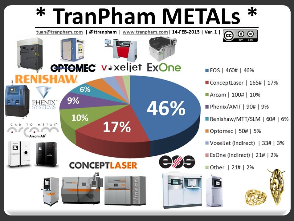 TranPham METALs 14FEB2013 v1