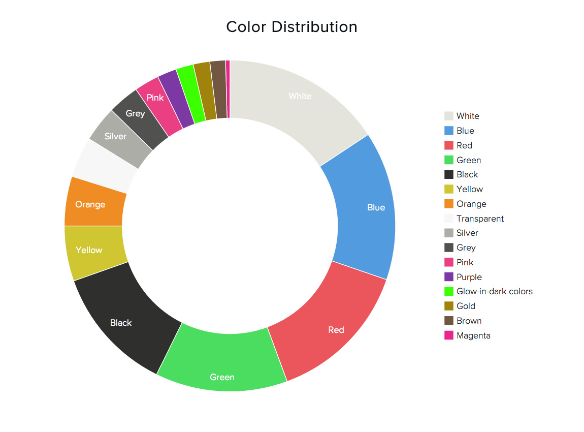 Color distribution