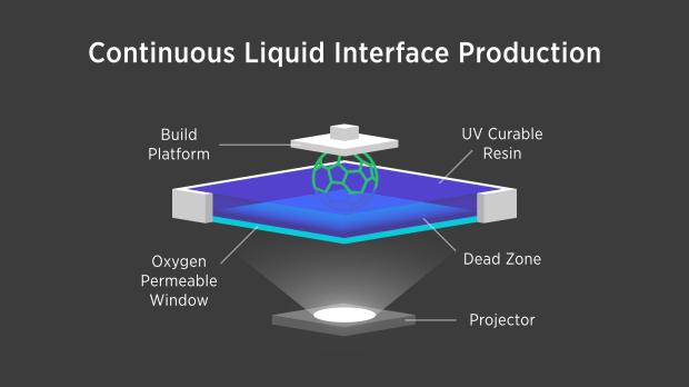 CLIP process schematics