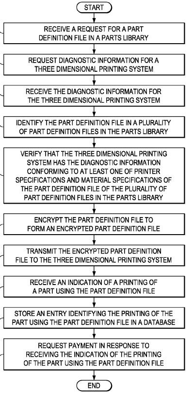 boeing Patent 2