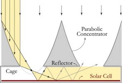 dutch solar efficiency 3d printed light trap 3