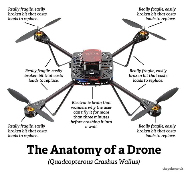 anatomy_of_drone