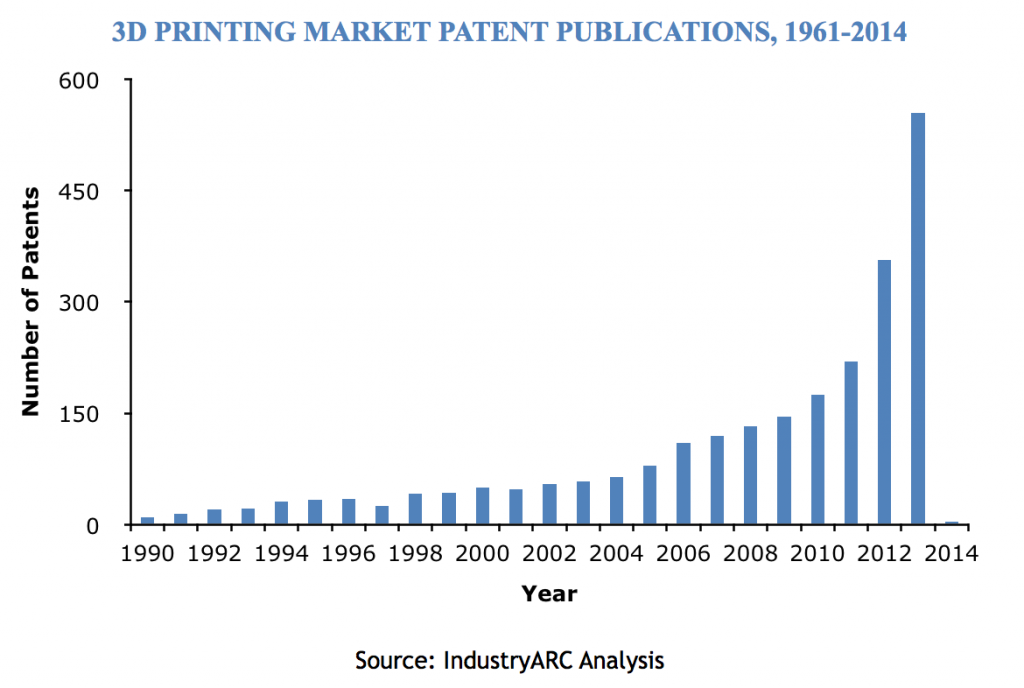 Expiry of Patents in 3D Printing Market to Decrease Product Costs and Increase Consumer Orientation