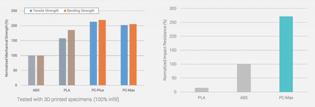 Polymaker Filament PC-Max