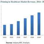 IndurtyARC healthcare prediction