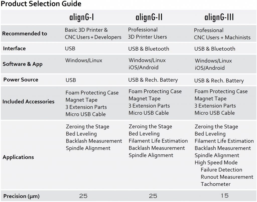 AlignG Alignment tool Product selection guide 3DPrinting.com