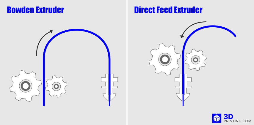 Bowden vs Direct feed extruder