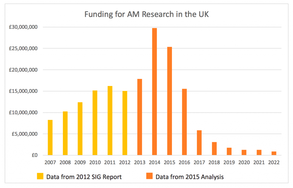 Funding For Additive Manufacturing in the UK