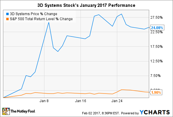 3D Systems Stock Rise