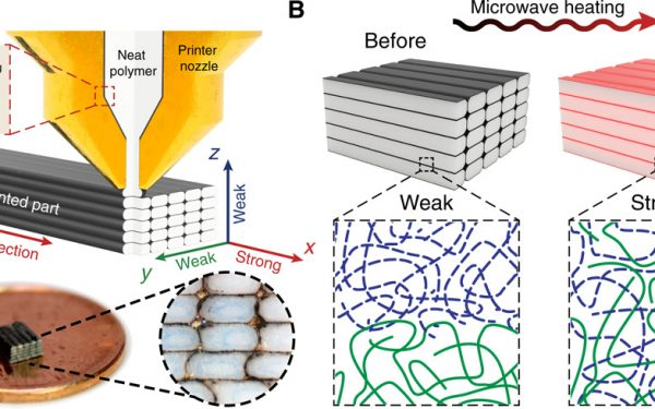 Researchers in Texas Strengthen 3D Prints With Microwaves