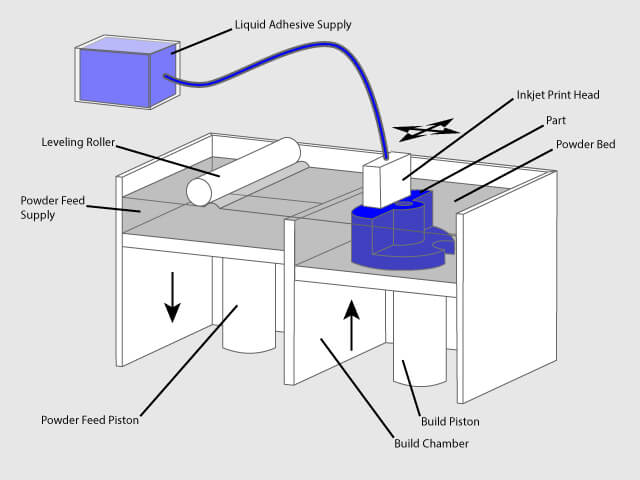 binder jetting process
