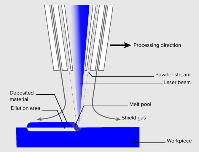 Direct Energy Deposition 3d printing process