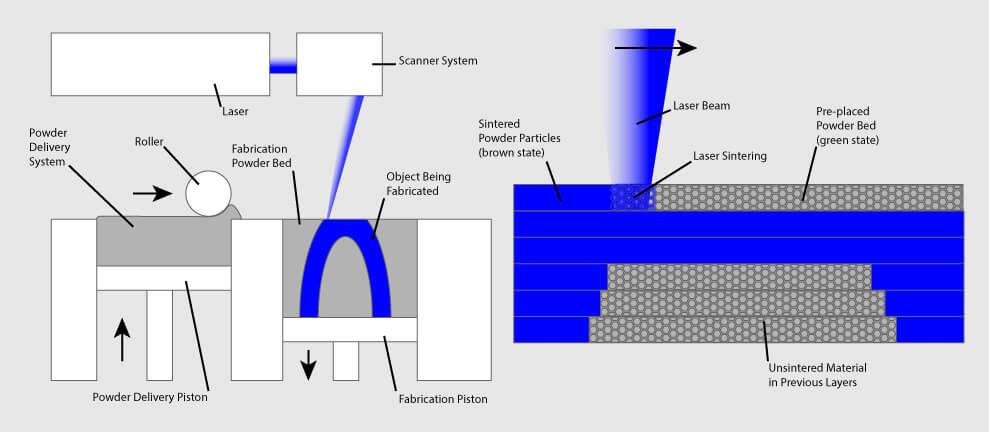 SLS process