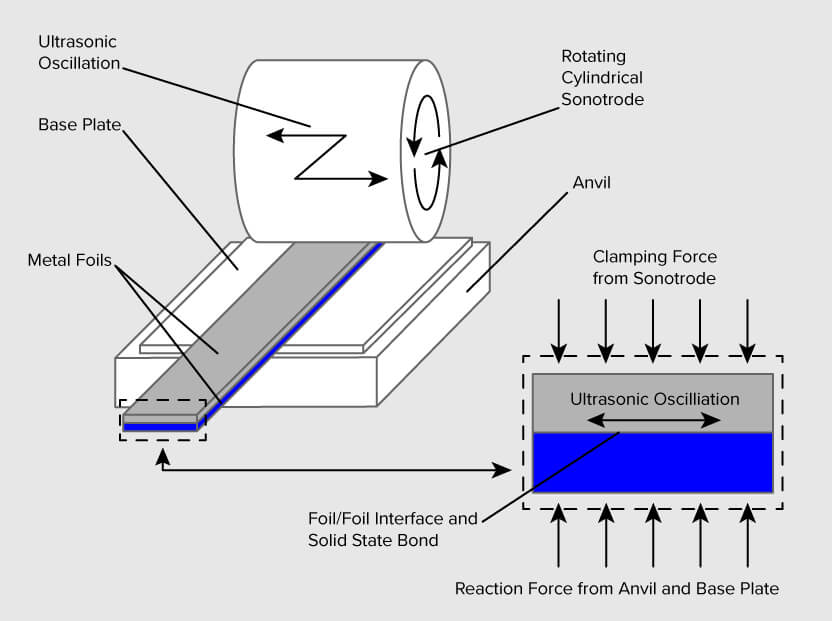 sheet metal 3d printing process