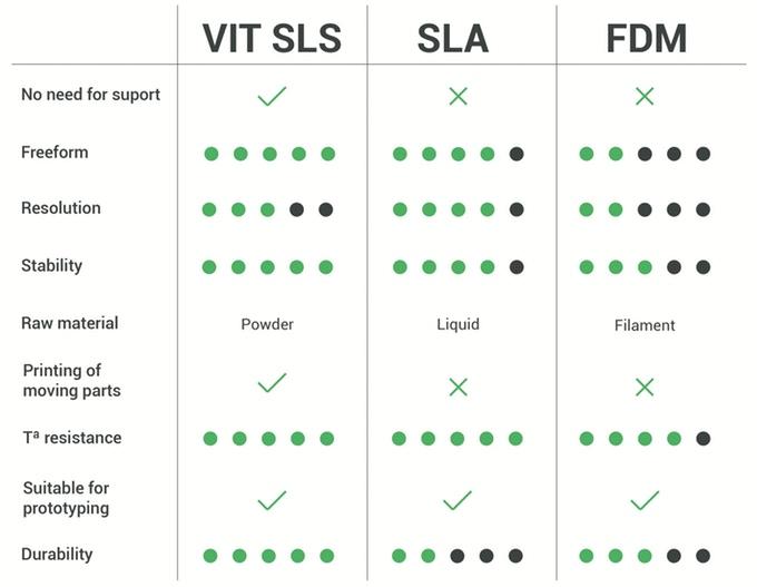 VIT SLS 3D PRINTER COMPARE