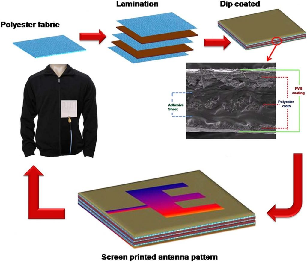3D Printed Wearable Electronic Textile