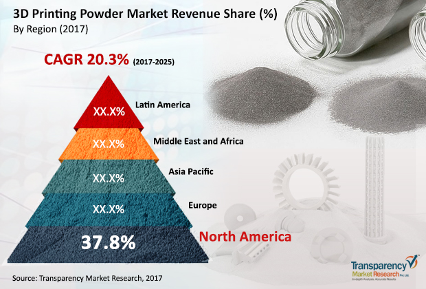 3d-printing-powder-market
