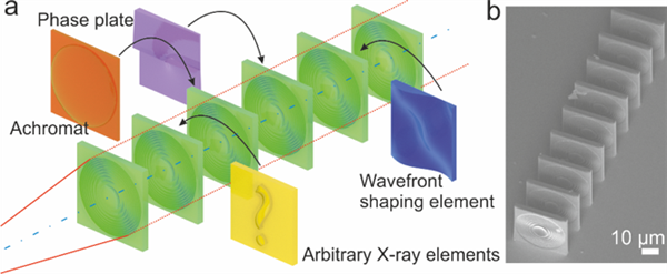 Scientists Invent Nanoprinted Polymer Lenses For X-ray Microscopes