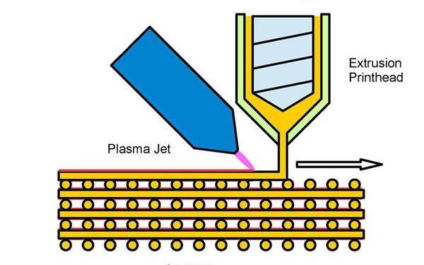 Plasma Jets Encourage Bone Growth With 3D Printed Implants