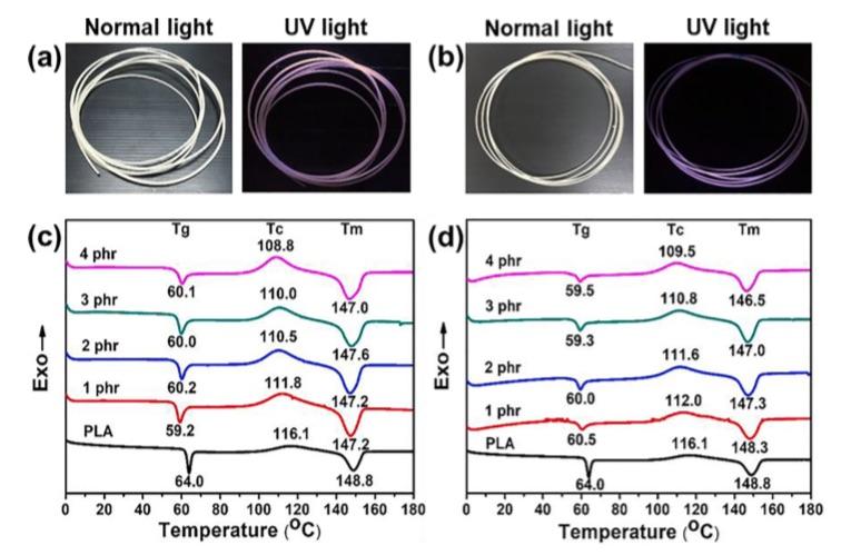 Luminescent PLA Composite Filaments Display Improved Characteristics
