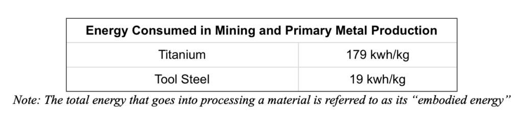 Environmental Impact of Metal AM