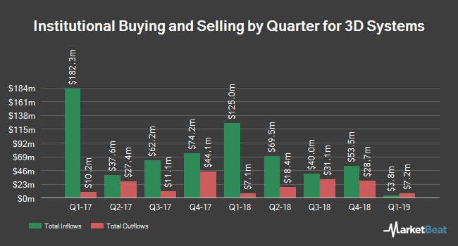 Two Sigma Advisers LP Purchases $158k 3D Systems Shares