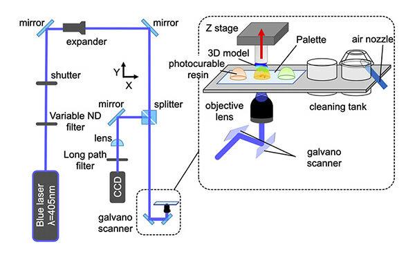 Researchers Demonstrate Multi-Material Micro SLA