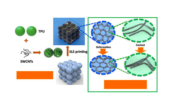 Electrically Conductive Polymer Composites for 3D Printing