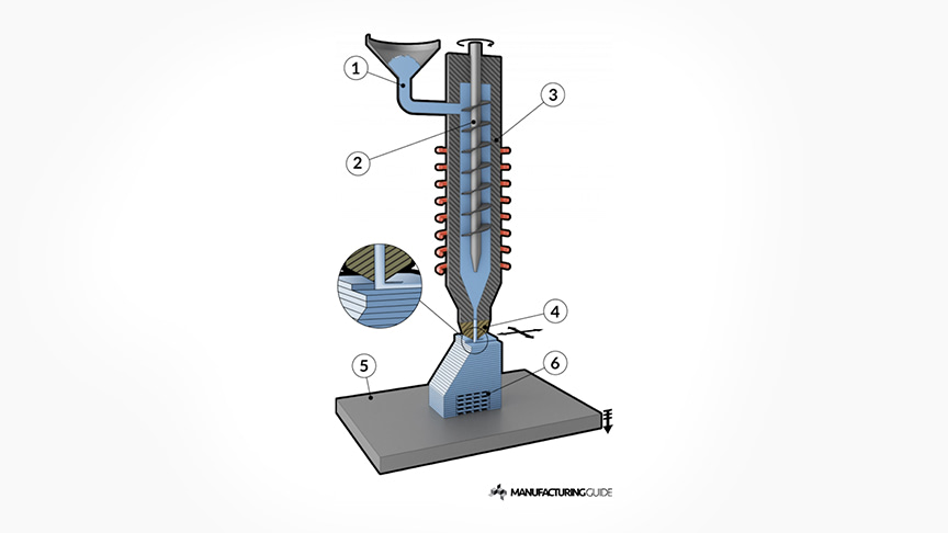 pellet extrusion manufacturing guide