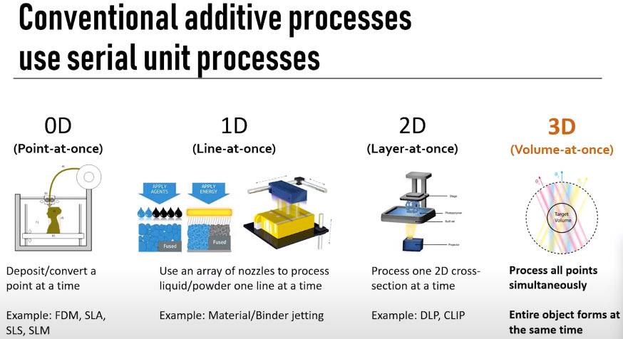 volumetric 3d printing comparison